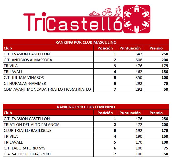 Tricastello-clubs